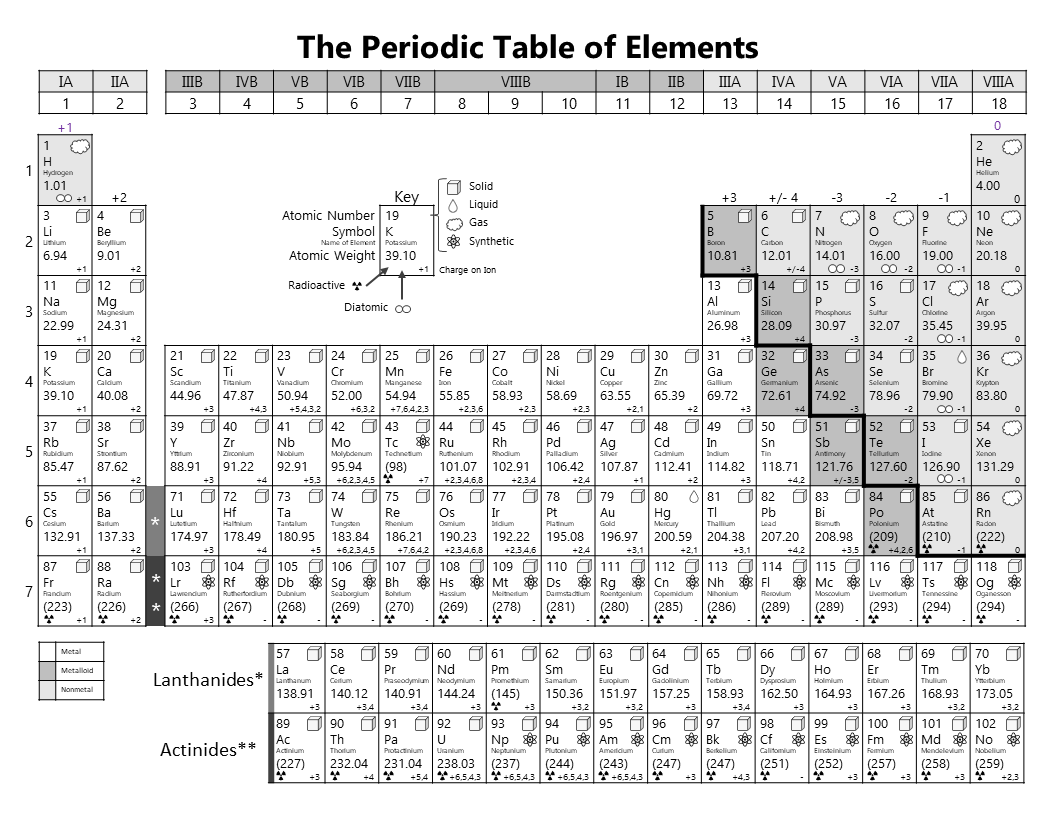picture regarding Periodic Table Printable named Printable Periodic Desk