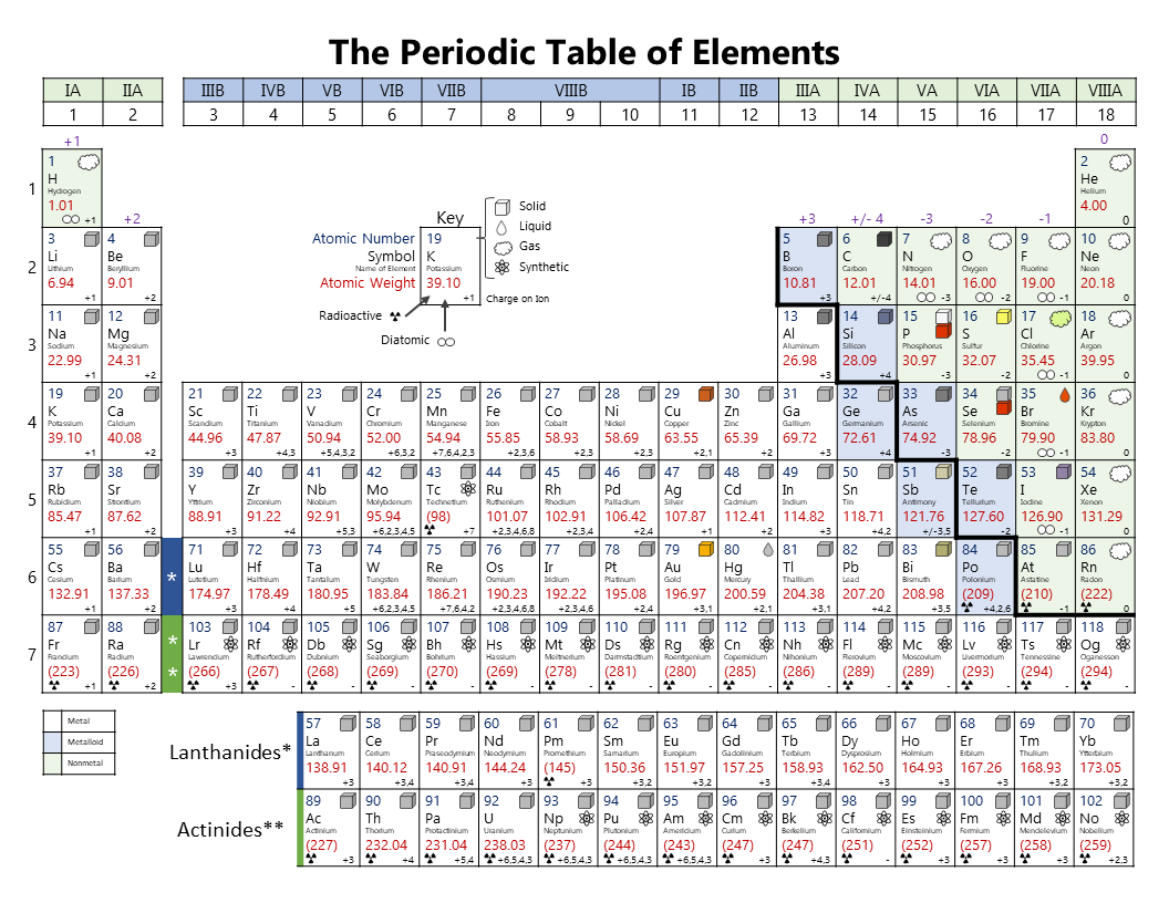 graphic relating to Periodic Table Printable identified as Printable Periodic Desk