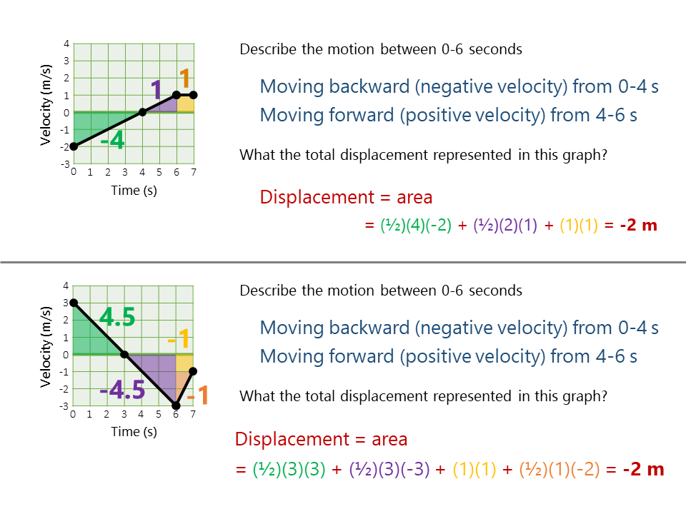 Motion Graphs Practice Worksheet