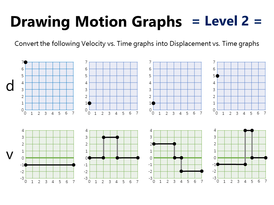 Motion Graphs Practice Worksheet